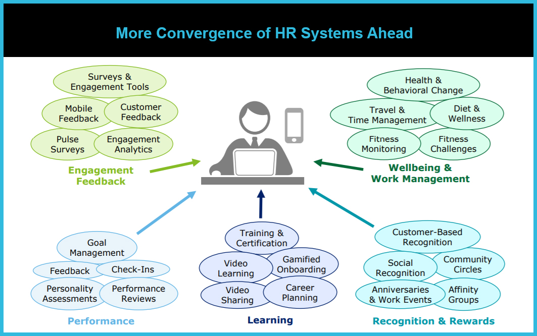 HR Technology Disruptions